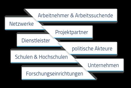 Polymermat Grafik Ziele